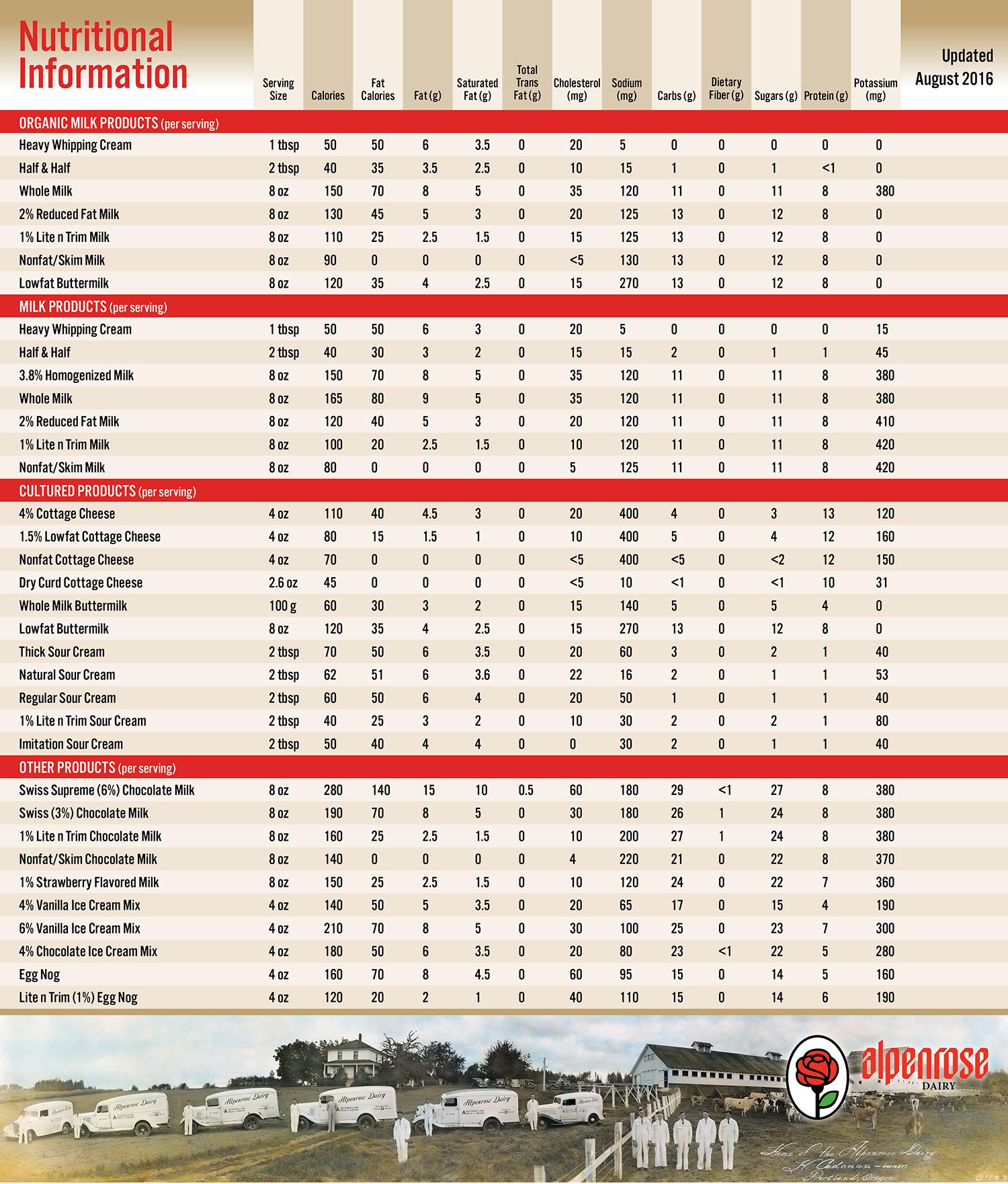 Alpenrose Nutritional Chart